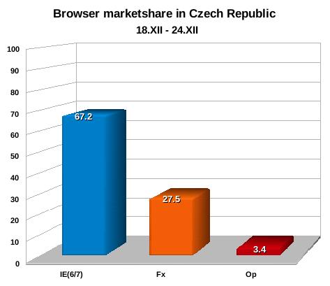 centraleurope-graph13