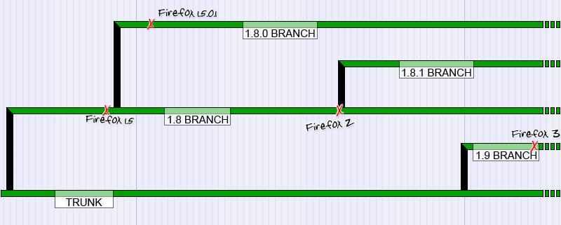 branching-2005-12-16.png